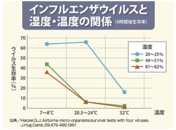 インフルエンザと湿度・温度